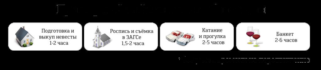 Свадьба своими силами в Москве